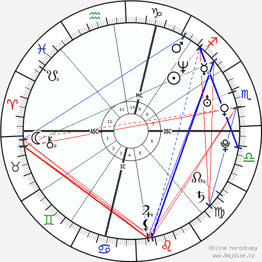 Mathieu Sempere wikipedie wiki 2018, 2019 horoskop