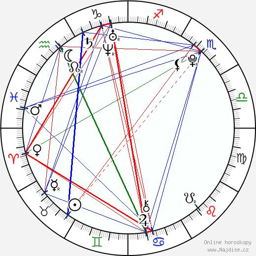 Matías Quer wikipedie wiki 2018, 2019 horoskop