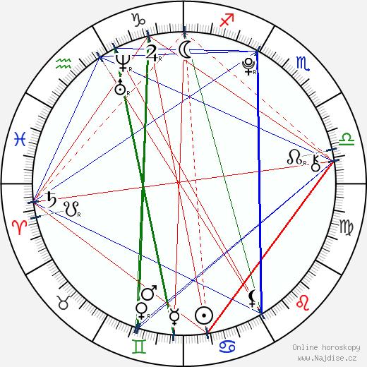 Matilda Merkel wikipedie wiki 2018, 2019 horoskop