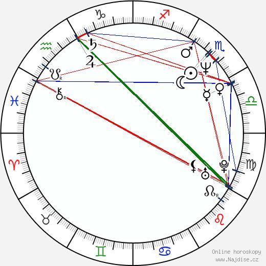 Maťo Ďurinda wikipedie wiki 2017, 2018 horoskop