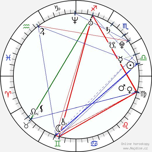 Matouš Ruml wikipedie wiki 2020, 2021 horoskop