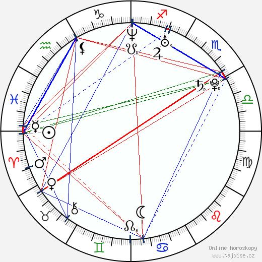Mats Eldøen wikipedie wiki 2018, 2019 horoskop