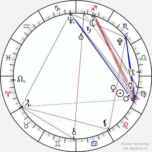 Mats Zuccarello Aasen wikipedie wiki 2018, 2019 horoskop