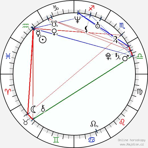 Matsumoto Takanori wikipedie wiki 2018, 2019 horoskop