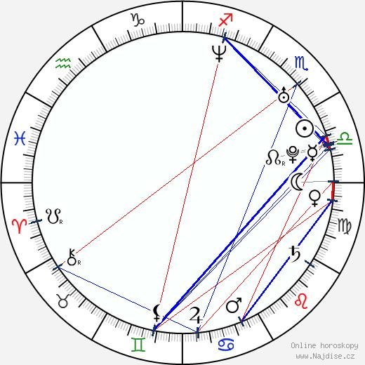 Matt Bomer wikipedie wiki 2018, 2019 horoskop