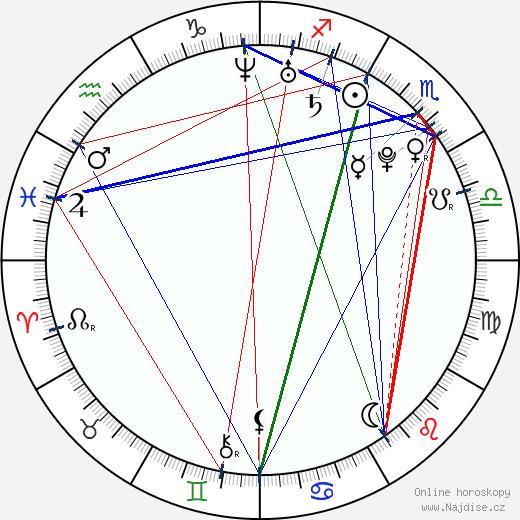 Matt Clifton wikipedie wiki 2020, 2021 horoskop