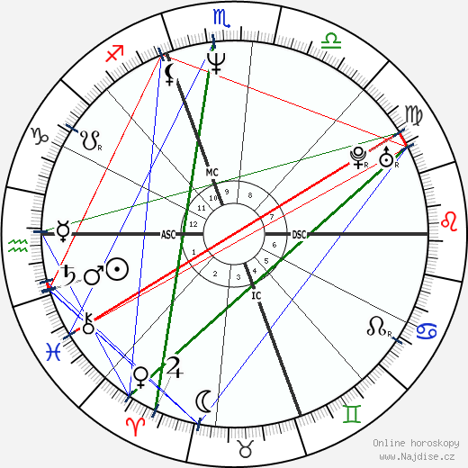 Matt Dillon wikipedie wiki 2020, 2021 horoskop