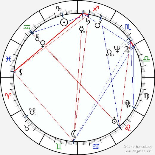 Matt Frewer wikipedie wiki 2019, 2020 horoskop