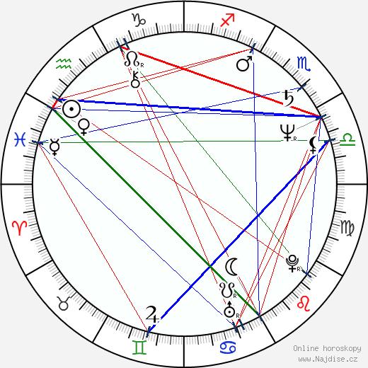 Matt Groening wikipedie wiki 2017, 2018 horoskop