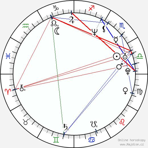 Matt Keeslar wikipedie wiki 2020, 2021 horoskop