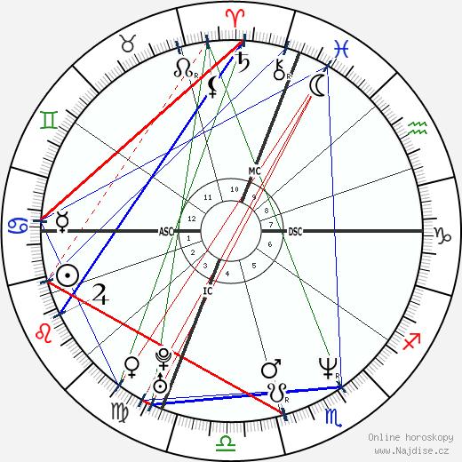 Matt LeBlanc wikipedie wiki 2020, 2021 horoskop