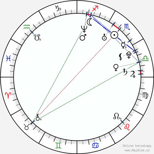 Matt Mullins wikipedie wiki 2019, 2020 horoskop