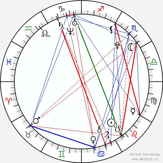 Matt Prokop wikipedie wiki 2018, 2019 horoskop