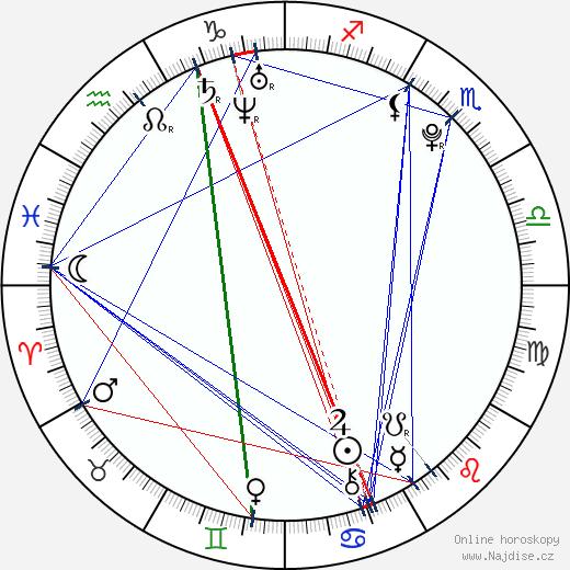 Matt Weinberg wikipedie wiki 2018, 2019 horoskop