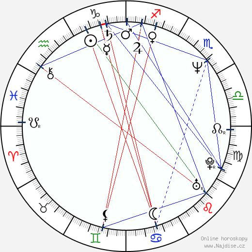 Matthew Bourne wikipedie wiki 2017, 2018 horoskop