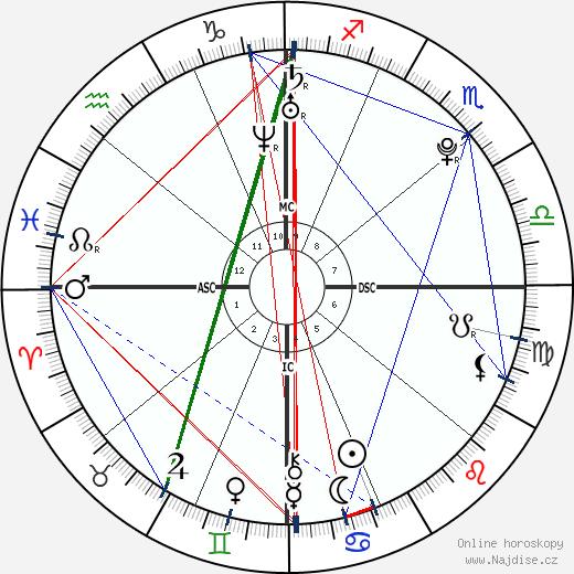 Matthew Brunolt wikipedie wiki 2018, 2019 horoskop