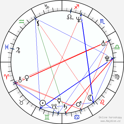 Matthew Currie Holmes wikipedie wiki 2019, 2020 horoskop