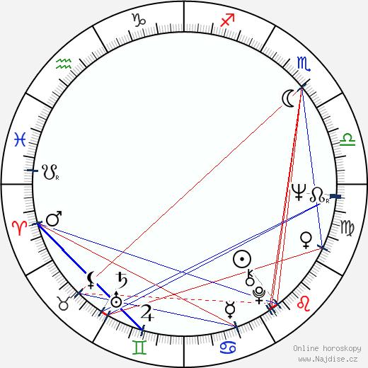 Matthew F. Leonetti wikipedie wiki 2018, 2019 horoskop