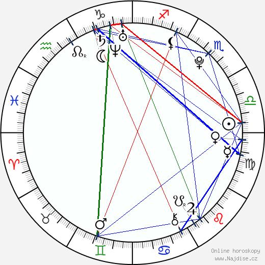 Matthew Fahey wikipedie wiki 2017, 2018 horoskop
