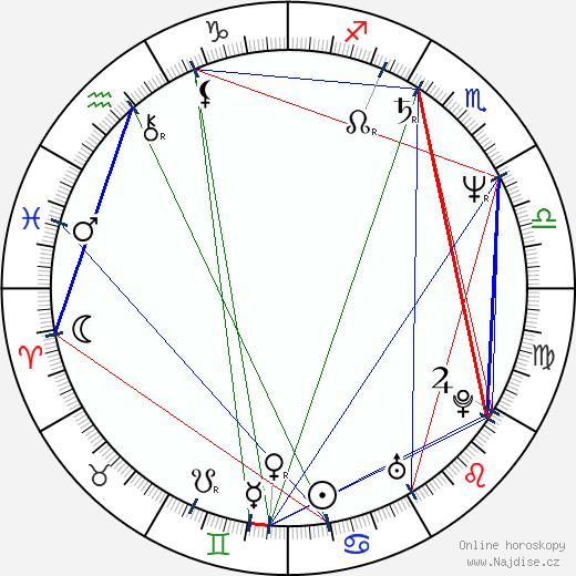 Matthew Jacobs wikipedie wiki 2018, 2019 horoskop