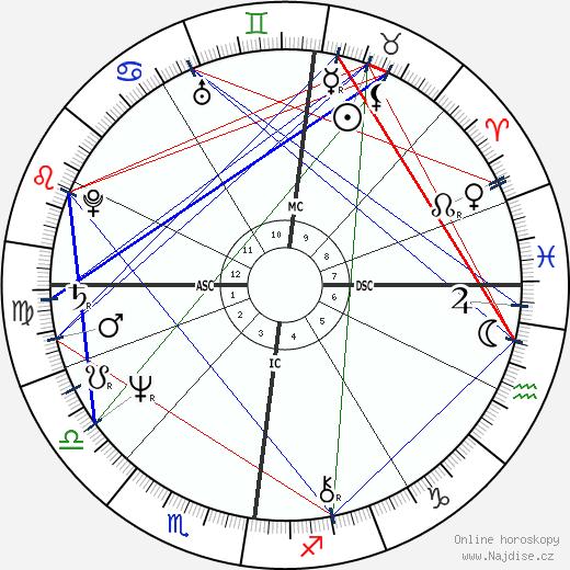 Matthew Kelly wikipedie wiki 2018, 2019 horoskop
