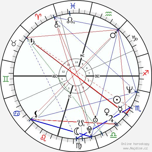 Matthew McConaughey wikipedie wiki 2019, 2020 horoskop