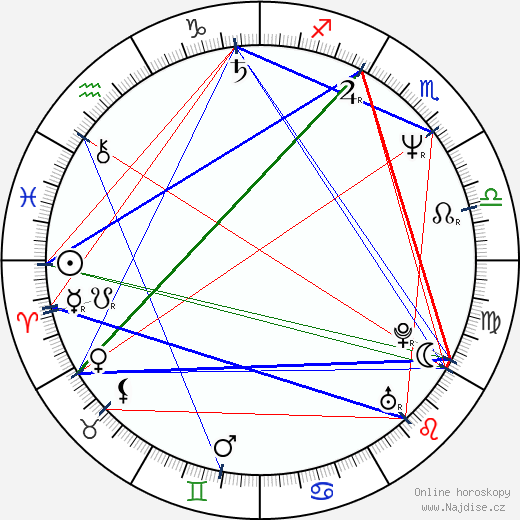 Matthew Modine wikipedie wiki 2019, 2020 horoskop
