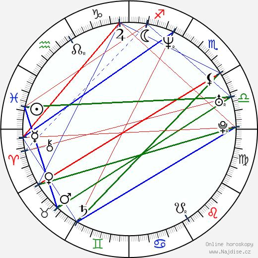 Matthew Nable wikipedie wiki 2017, 2018 horoskop