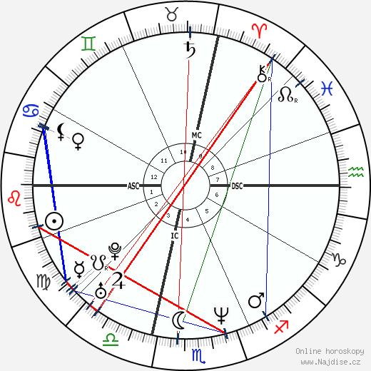 Matthew Perry wikipedie wiki 2018, 2019 horoskop