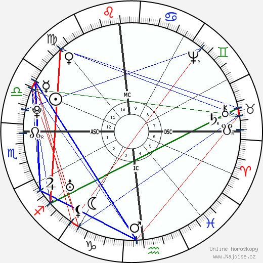Matthew Pratt wikipedie wiki 2019, 2020 horoskop