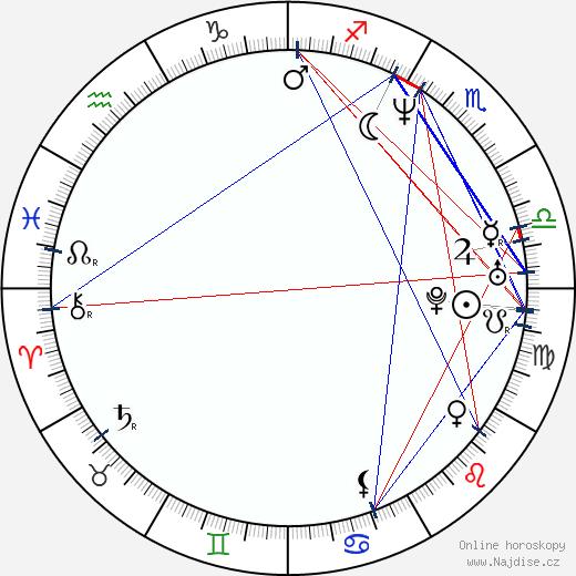 Matthew Settle wikipedie wiki 2019, 2020 horoskop