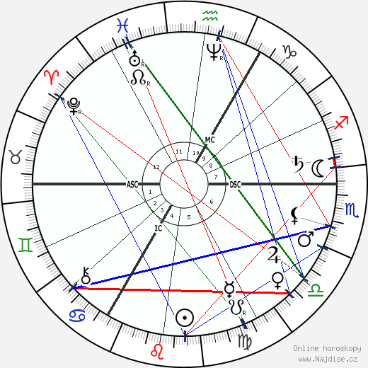Matthijs Maris wikipedie wiki 2019, 2020 horoskop