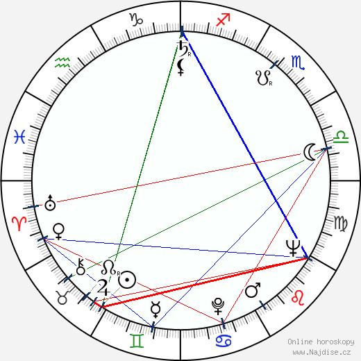 Matti Dahlberg wikipedie wiki 2018, 2019 horoskop