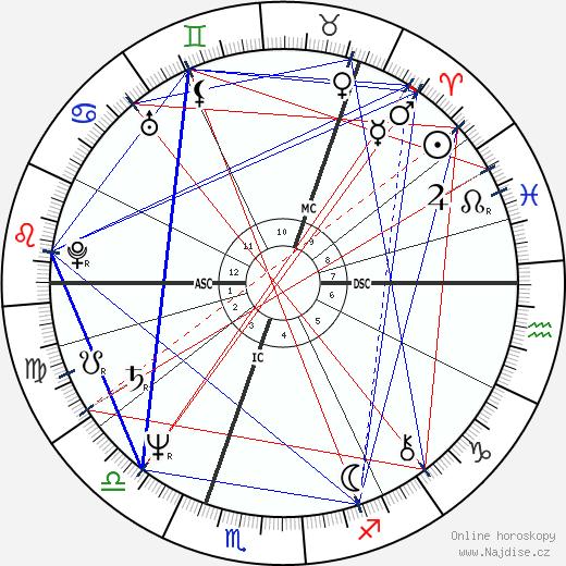 Matti Pellonpää wikipedie wiki 2020, 2021 horoskop