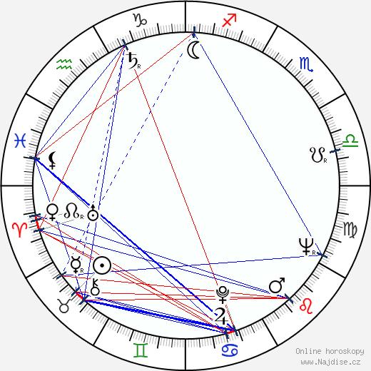 Matti Tuloisela wikipedie wiki 2018, 2019 horoskop