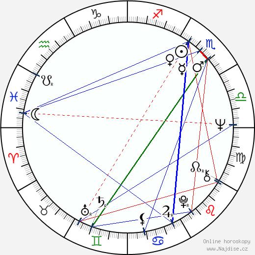 Mátyás Dráfi wikipedie wiki 2017, 2018 horoskop
