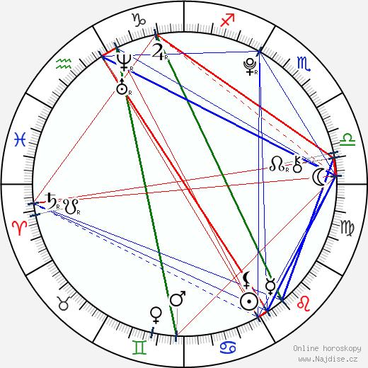 Matyáš Valenta wikipedie wiki 2017, 2018 horoskop