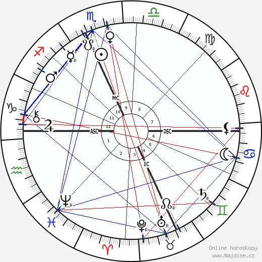 Maud Howe Elliott wikipedie wiki 2019, 2020 horoskop