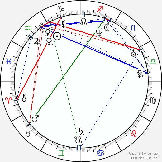 Maulik Pancholy wikipedie wiki 2020, 2021 horoskop