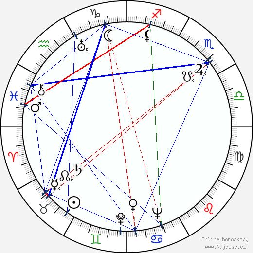 Maureen O'Sullivan wikipedie wiki 2018, 2019 horoskop