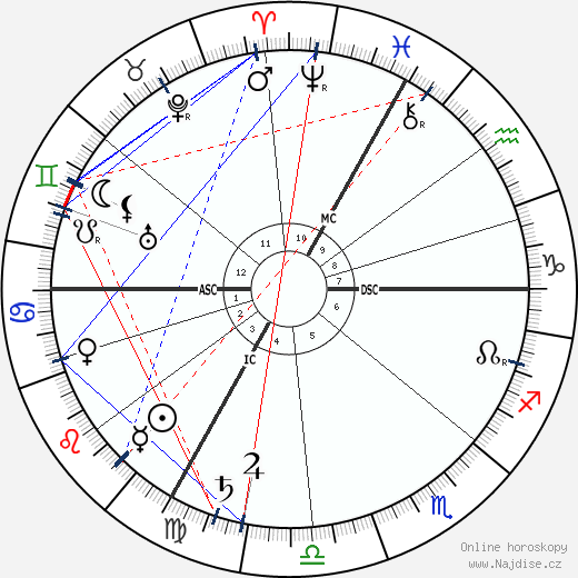 Maurice Barrés wikipedie wiki 2020, 2021 horoskop