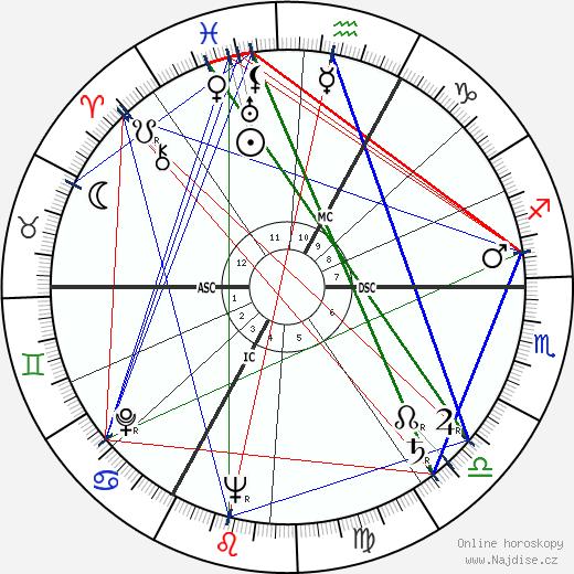 Maurice Biraud wikipedie wiki 2019, 2020 horoskop