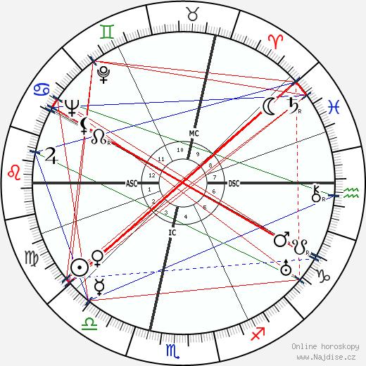 Maurice Blanchot wikipedie wiki 2019, 2020 horoskop