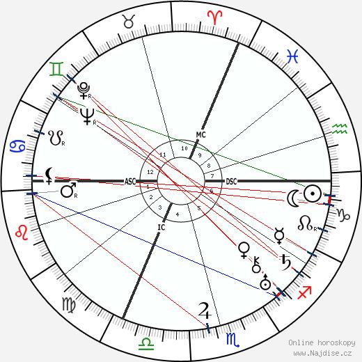 Maurice Brianchon wikipedie wiki 2018, 2019 horoskop