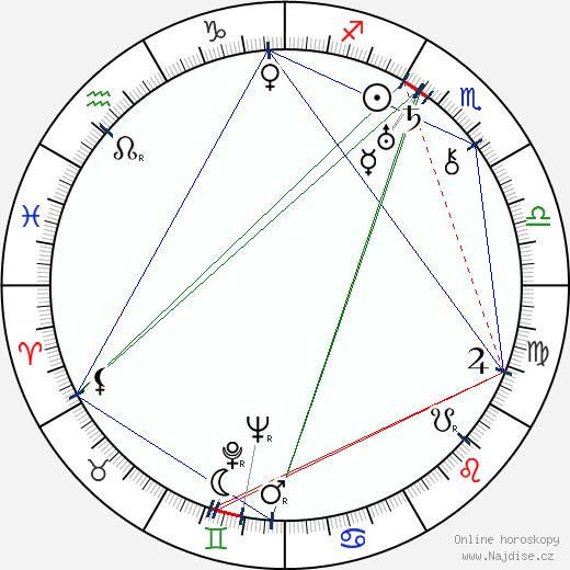 Maurice De Packh wikipedie wiki 2019, 2020 horoskop