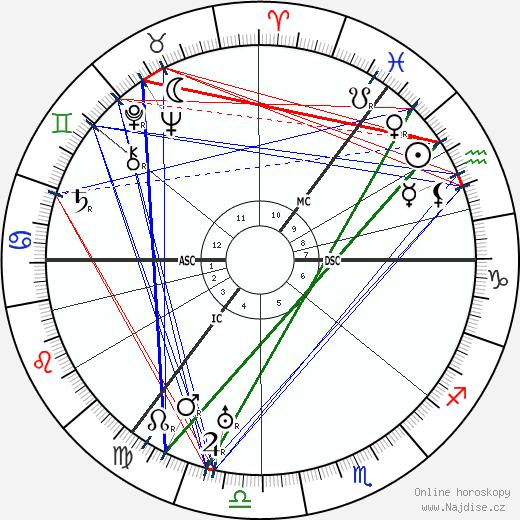 Maurice Denny wikipedie wiki 2018, 2019 horoskop