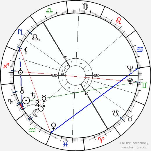 Maurice Durufle wikipedie wiki 2020, 2021 horoskop