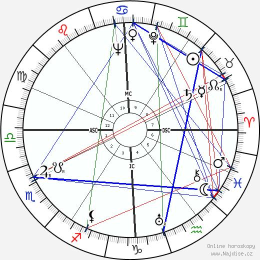 Maurice Nadeau wikipedie wiki 2017, 2018 horoskop