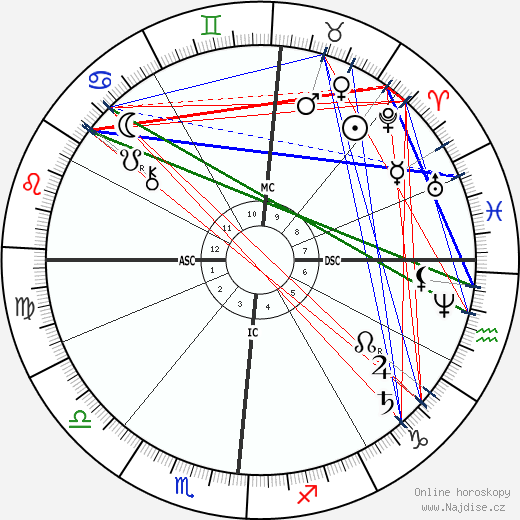 Maurice Rouvier wikipedie wiki 2020, 2021 horoskop
