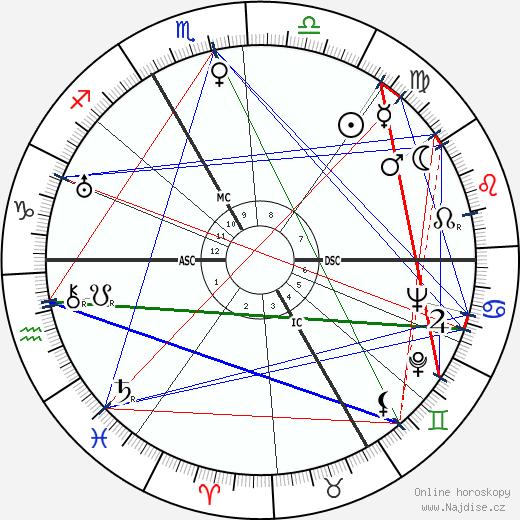 Maurice Sachs wikipedie wiki 2019, 2020 horoskop